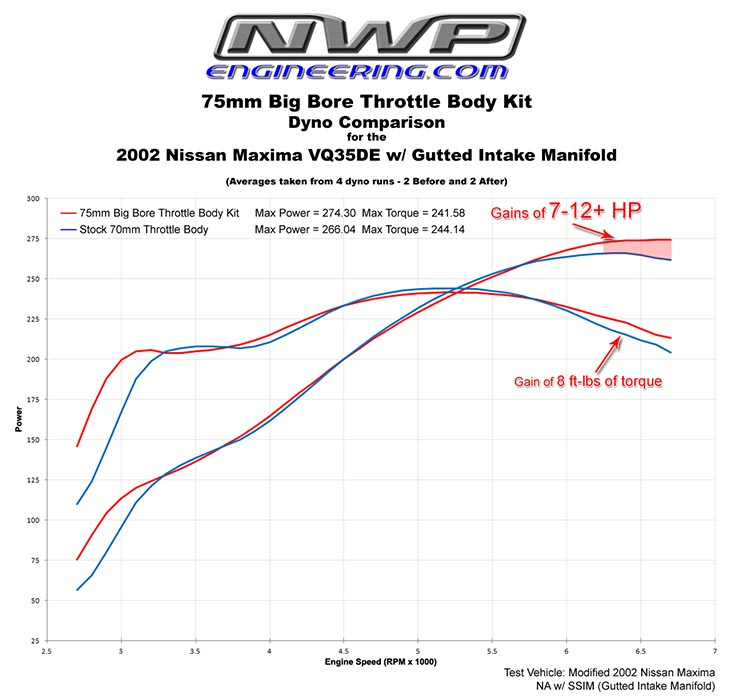 Nwp Engineering - 75mm Big Bore Throttle Body