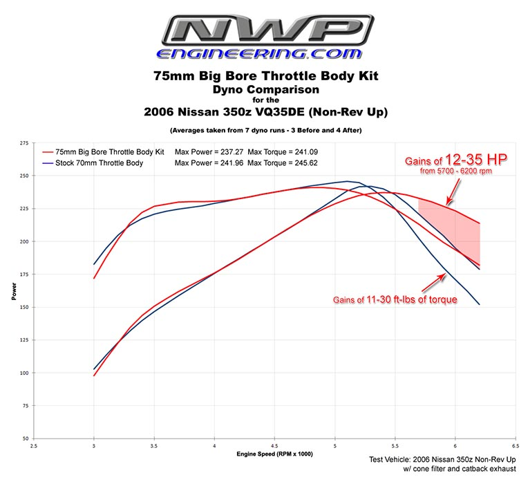 Nwp Engineering Inc Big Bore Throttle Body Phenolic Thermal L 99 43 Quot Stand Alone Wiring Harness An Error Occurred