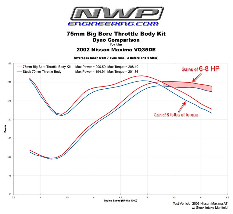 Nwp Engineering Inc Big Bore Throttle Body Phenolic Thermal Wiring Diagrams For 2001 Infiniti I30 Maxima Altima Dyno Sheet
